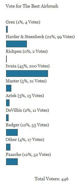 airbrush votes