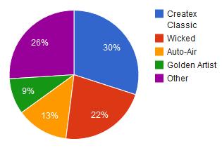 AirbrushPaint Chart - airbrushing