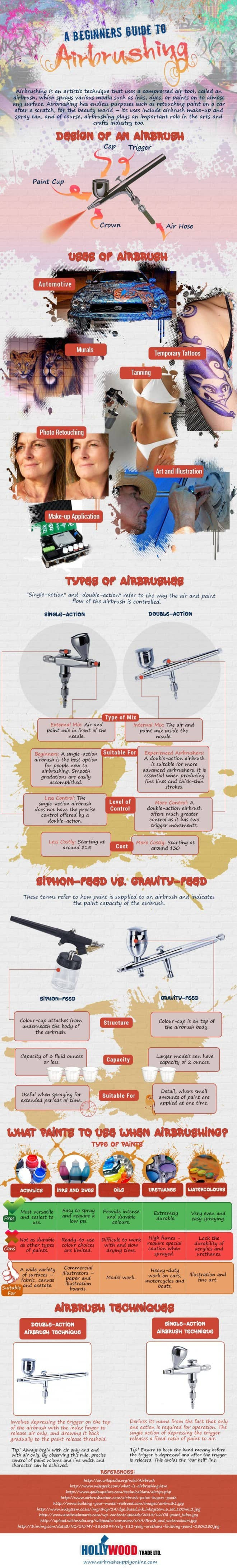 image 660x4361 - Airbrush Infographic - a beginner's guide to airbrushing